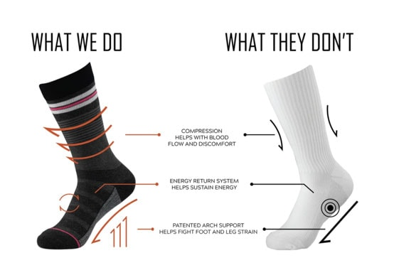 Socks for foot pain, University Foot and Ankle Institute